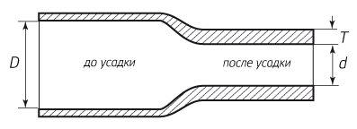 Термоусадка до и после усадки