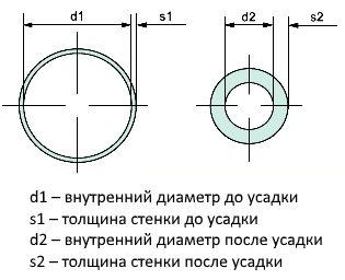 Размеры термоусадки до и после усадки