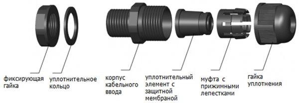 Устройство герметичного кабельного ввода MG