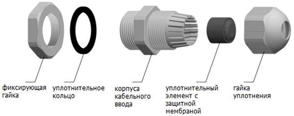 Конструкция кабельного ввода PG